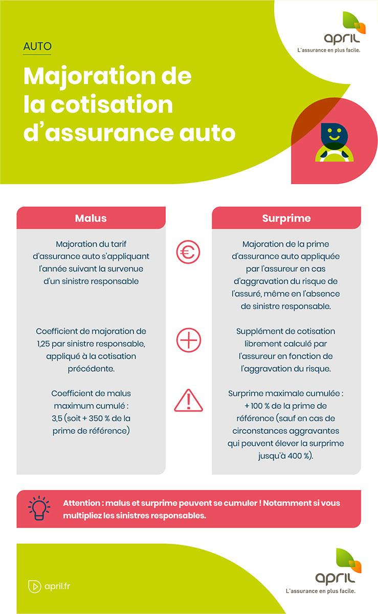 Comparatif assurance : pourquoi utiliser un comparatif assurances ?